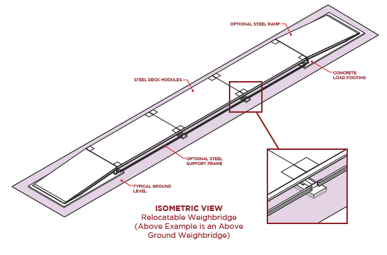 AccuWeigh Portable Weighbridge Drawing