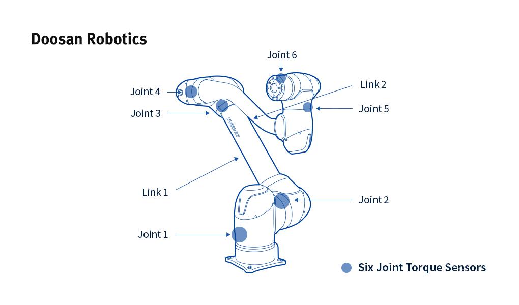 Doosan Robotics Torque Sensors