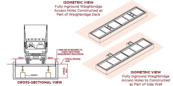 Full pit in ground weighbridge